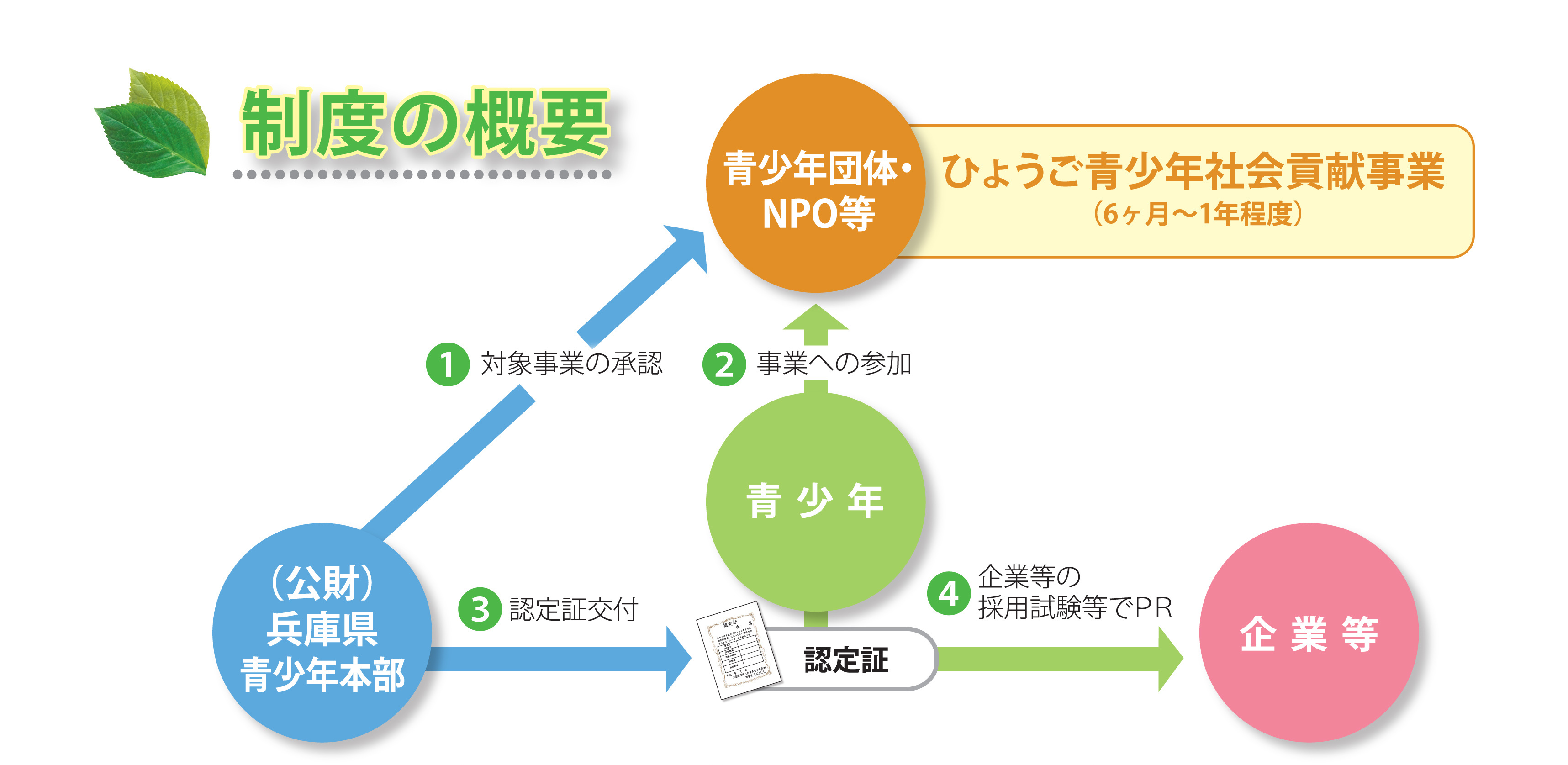 社会貢献活動認定 | 兵庫県青少年本部